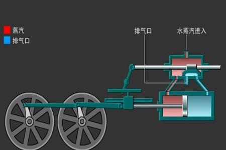 蒸汽机是谁发明的,蒸汽机原理